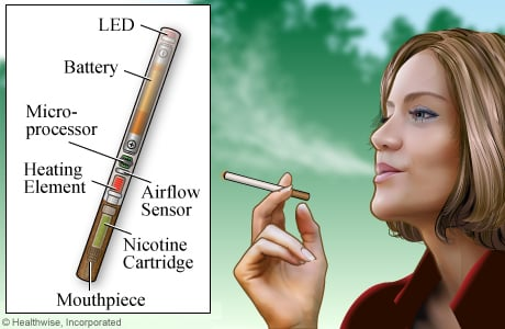 Picture of an electronic cigarette and its parts