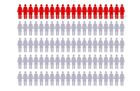 Chart showing 20 out of 100 women (BRCA2 gene changes)
