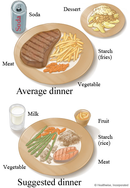 Picture of suggested vs. average dinner portion size
