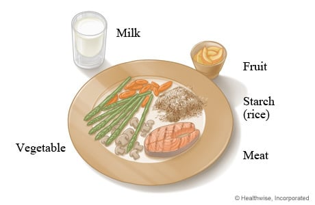 Sample lunch or dinner plate format for people with diabetes