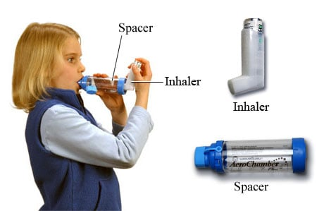 Picture of a young person using a metered-dose inhaler with a spacer