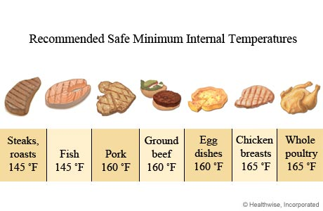 Image of recommended minimal food temperatures