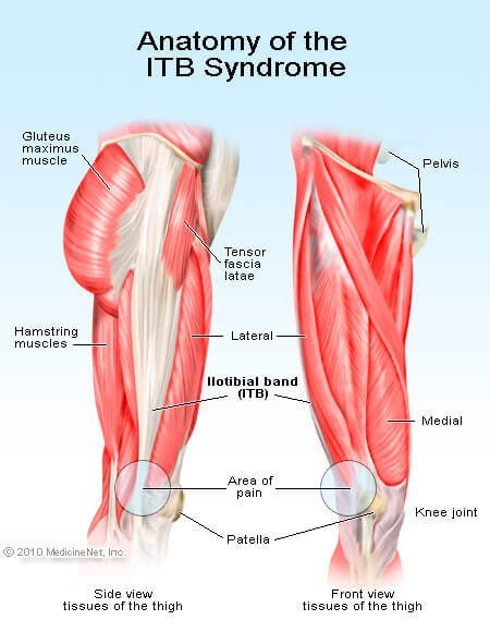 iliotibial band syndrome: treatment, stretches & hip pain, Cephalic Vein