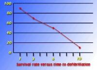 Minutes count. For every minute that a person in ventricular fibrillation is not defibrillated, the chances of resuscitation drop by almost 10% per minute.