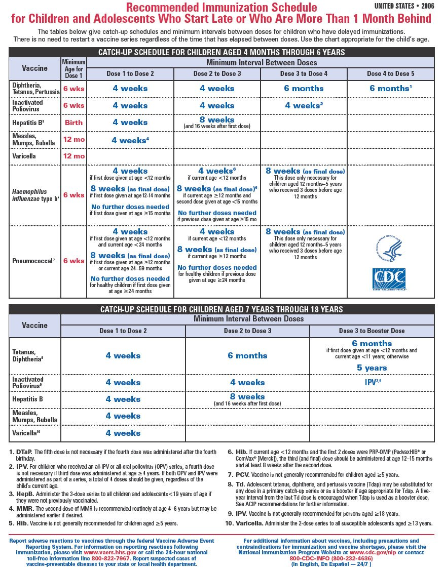 child vaccination schedule