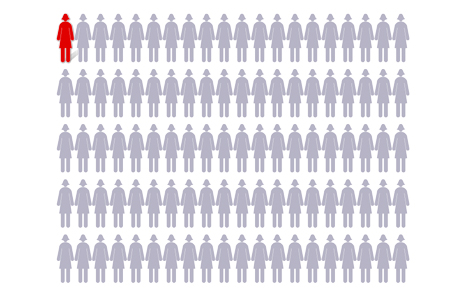 Chart showing 1 out of 100 women