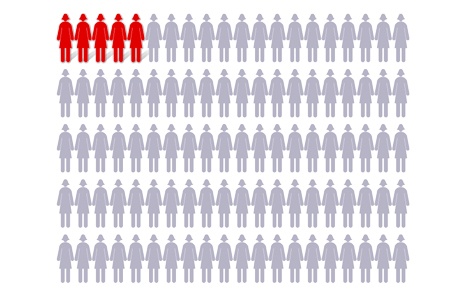 Chart showing 5 out of 100 women