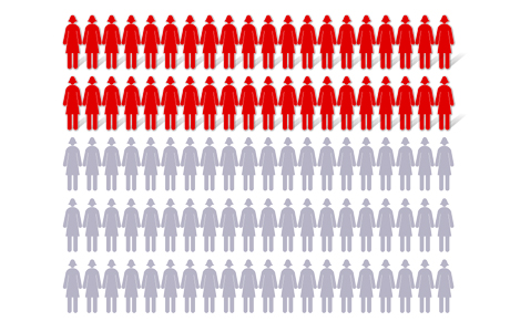 Chart showing 40 out of 100 women (BRCA1 gene changes)