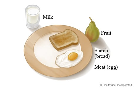 Sample breakfast plate format for people with diabetes