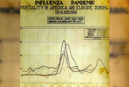 Can the 1918 Spanish flu pandemic prepare us for the 2020 coronavirus COVID-19 pandemic?