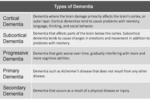 Warning Signs Of Alzheimers Disease Types Of Dementia