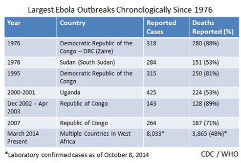 Chart shows the largest Ebola outbreaks and fatality rates since 1976.