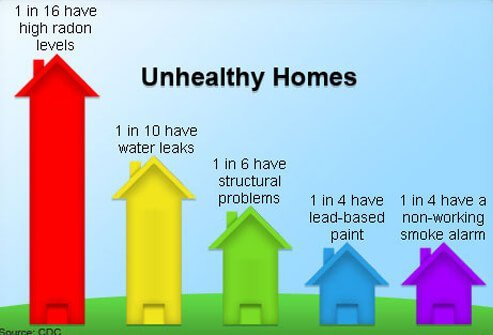 A graph illustrates unhealthy home statistics.