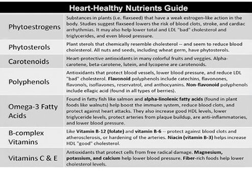 Heart-healthy Nutrients Guide.