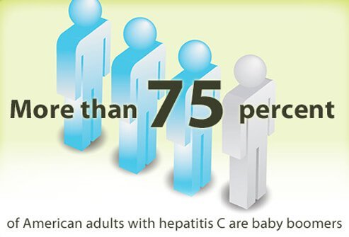About 75% of American adults with hepatitis C (hep c) are baby boomers.