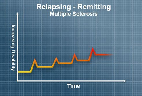 Relapsing-Remitting (RR) MS.