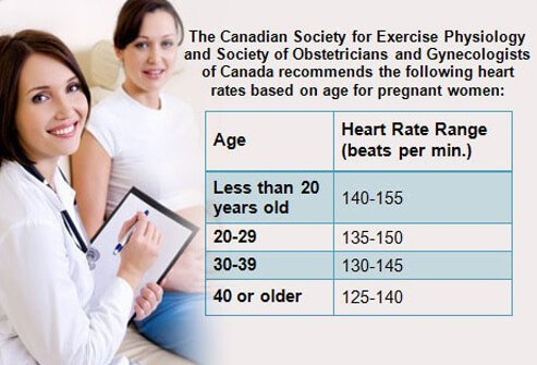 Keep your heart rate in mind while exercising.