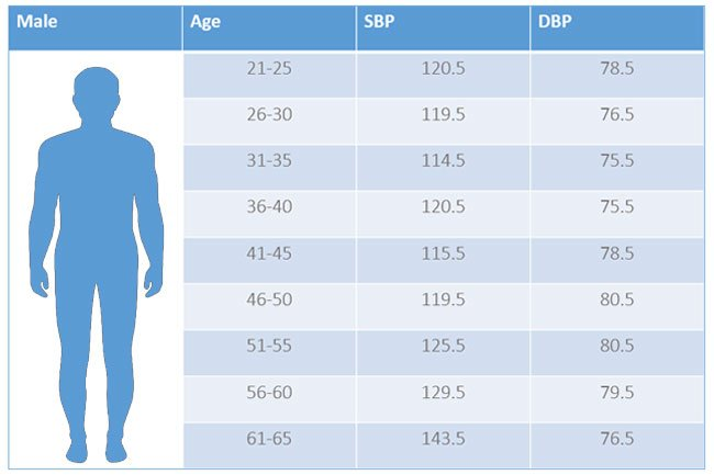 A chart of normal men's blood pressure readings shows different ranges at different ages.