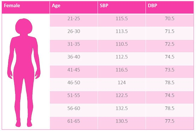 This chart of women's normal blood pressure readings shows a range of healthy ratings.