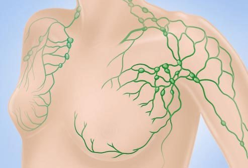 The lymph nodes under your arm, inside your breast, and near your collarbone are among the first places breast cancer spreads.